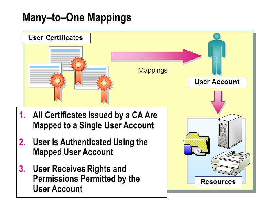 Many–to–One Mappings 1.All Certificates Issued by a CA Are Mapped to a Single User Account 2.User Is Authenticated Using the Mapped User Account 3.User Receives Rights and Permissions Permitted by the User Account User Account Mappings Resources User Certificates