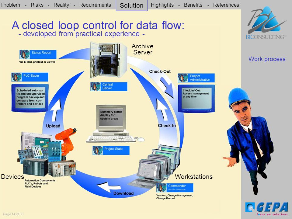 Problem - Risks - Reality - Requirements - Solution - Highlights - Benefits - References Page 14 of 33 A closed loop control for data flow Work process A closed loop control for data flow: - developed from practical experience - Archive Server Workstations Devices Solution