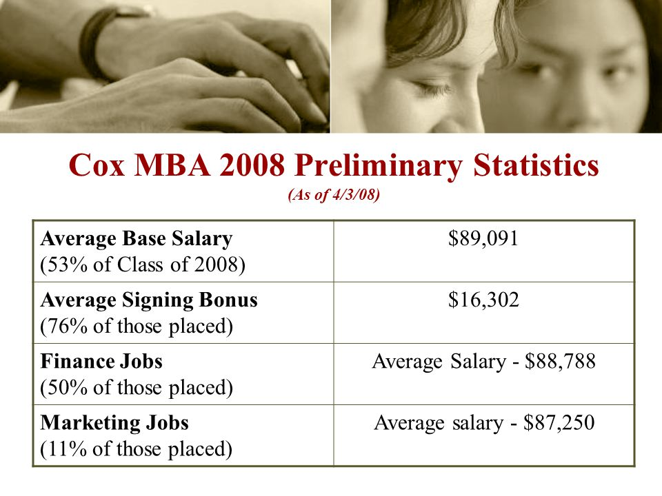 Cox MBA 2008 Preliminary Statistics (As of 4/3/08) Average Base Salary (53% of Class of 2008) $89,091 Average Signing Bonus (76% of those placed) $16,302 Finance Jobs (50% of those placed) Average Salary - $88,788 Marketing Jobs (11% of those placed) Average salary - $87,250