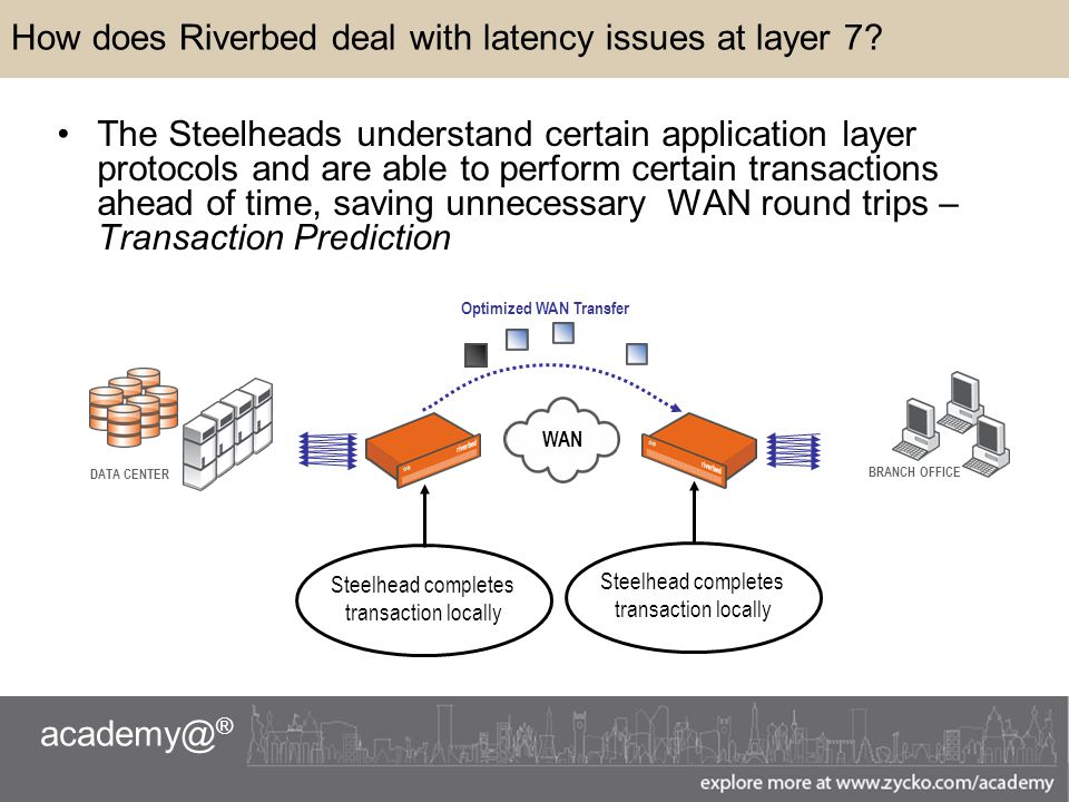 academy@ ® How does Riverbed deal with latency issues at layer 7.