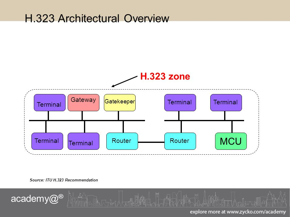 academy@ ® H.323 Architectural Overview Source: ITU H.323 Recommendation Terminal Router MCU TerminalRouter Gateway H.323 zone Terminal Router Gatekeeper