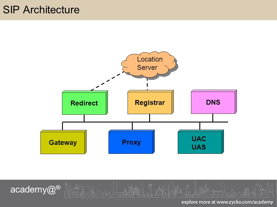 academy@ ® SIP Architecture RedirectRegistrarDNS UAC UAS ProxyGateway Location Server