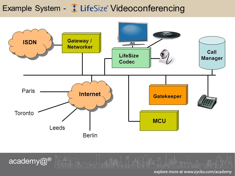 academy@ ® Example System - ISDN Gateway / Networker LifeSize Codec Gatekeeper MCU Call Manager Internet Paris Toronto Leeds Berlin Videoconferencing
