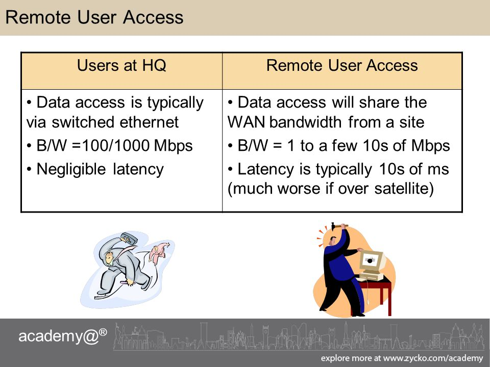 academy@ ® Remote User Access Users at HQRemote User Access Data access is typically via switched ethernet B/W =100/1000 Mbps Negligible latency Data access will share the WAN bandwidth from a site B/W = 1 to a few 10s of Mbps Latency is typically 10s of ms (much worse if over satellite)
