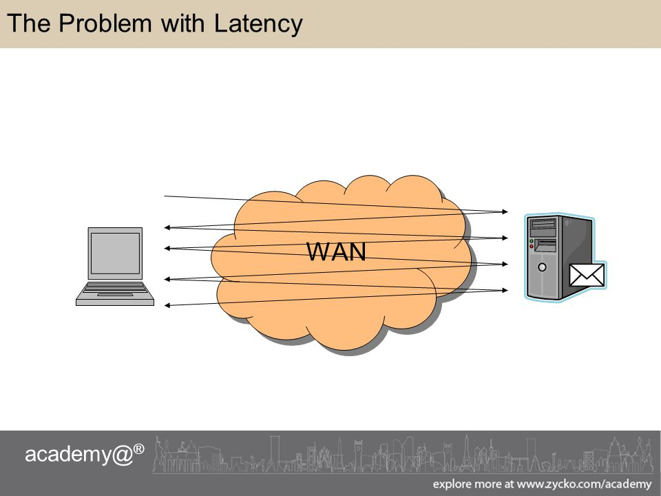academy@ ® The Problem with Latency WAN