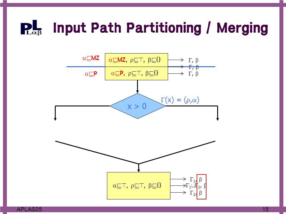 15APLAS05 {  v>,  v>,  v {} } vPvP  v MZ x > 0  (x) = ( ,  ) ,   v P,  v>,  v {} ,   v MZ,  v>,  v {} ,   v P,  v>,  v {}  2,   v MZ,  v>,  v {}  1,   v>,  v>,  v {}  1 t  2,  Input Path Partitioning / Merging