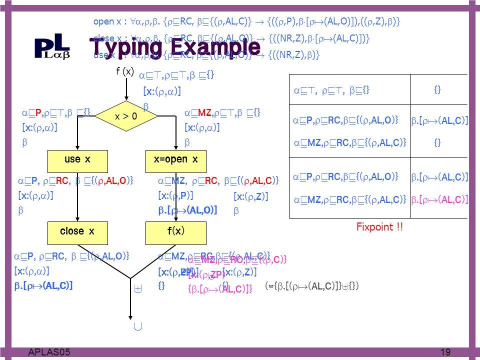 19APLAS05  v MZ,  v RC,  v {( ,AL,C)} ] f(x) x=open x x > 0 use x close x f (x)  v>,  v>,  v {} [x:( ,  )]   v>,  v>,  v {} {}  v P,  v RC,  v {( ,AL,O)} [x:( ,  )]   v P,  v>,  v {} [x:( ,  )]  Fixpoint !.