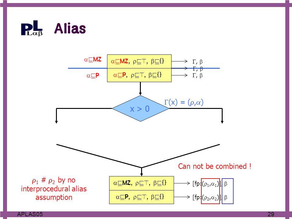 29APLAS05  v P,  v>,  v {} [fp:(  2,  2 )],  {  v>,  v>,  v {} } vPvP  v MZ x > 0  (x) = ( ,  ) ,   v P,  v>,  v {} ,   v MZ,  v>,  v {} ,   v MZ,  v>,  v {} [fp:(  1,  1 )],  Alias Can not be combined .