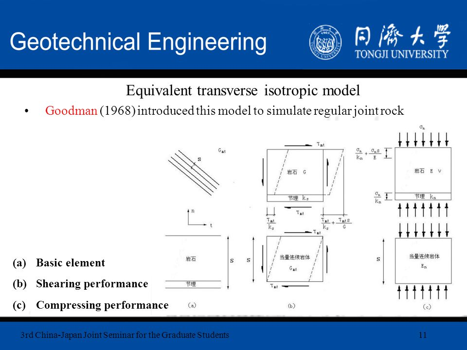 3rd China-Japan Joint Seminar for the Graduate Students11 Equivalent transverse isotropic model Goodman (1968) introduced this model to simulate regular joint rock (a)Basic element (b)Shearing performance (c)Compressing performance