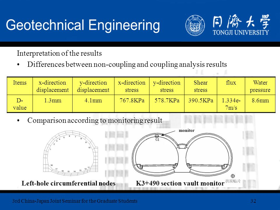 3rd China-Japan Joint Seminar for the Graduate Students32 Interpretation of the results Differences between non-coupling and coupling analysis results Comparison according to monitoring result Itemsx-direction displacement y-direction displacement x-direction stress y-direction stress Shear stress fluxWater pressure D- value 1.3mm4.1mm767.8KPa578.7KPa390.5KPa1.334e- 7m/s 8.6mm Left-hole circumferential nodesK3+490 section vault monitor monitor