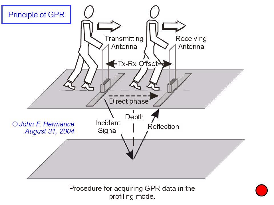 Principle of GPR © John F. Hermance August 31, 2004