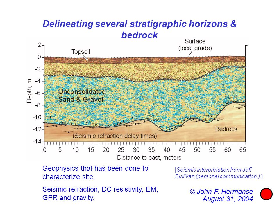 Geophysics that has been done to characterize site: Seismic refraction, DC resistivity, EM, GPR and gravity. [Seismic interpretation from Jeff Sulliva
