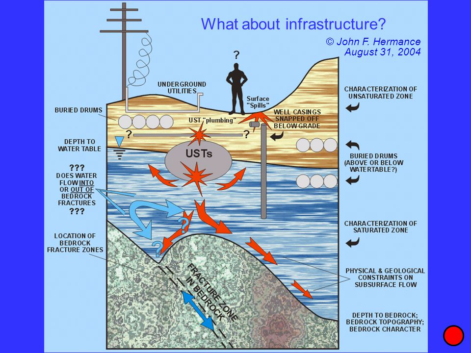 What about infrastructure? © John F. Hermance August 31, 2004