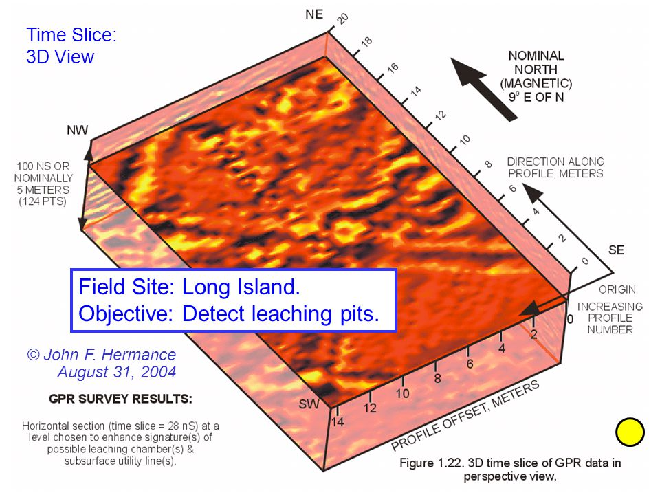 Time Slice: 3D View Field Site: Long Island. Objective: Detect leaching pits. © John F. Hermance August 31, 2004