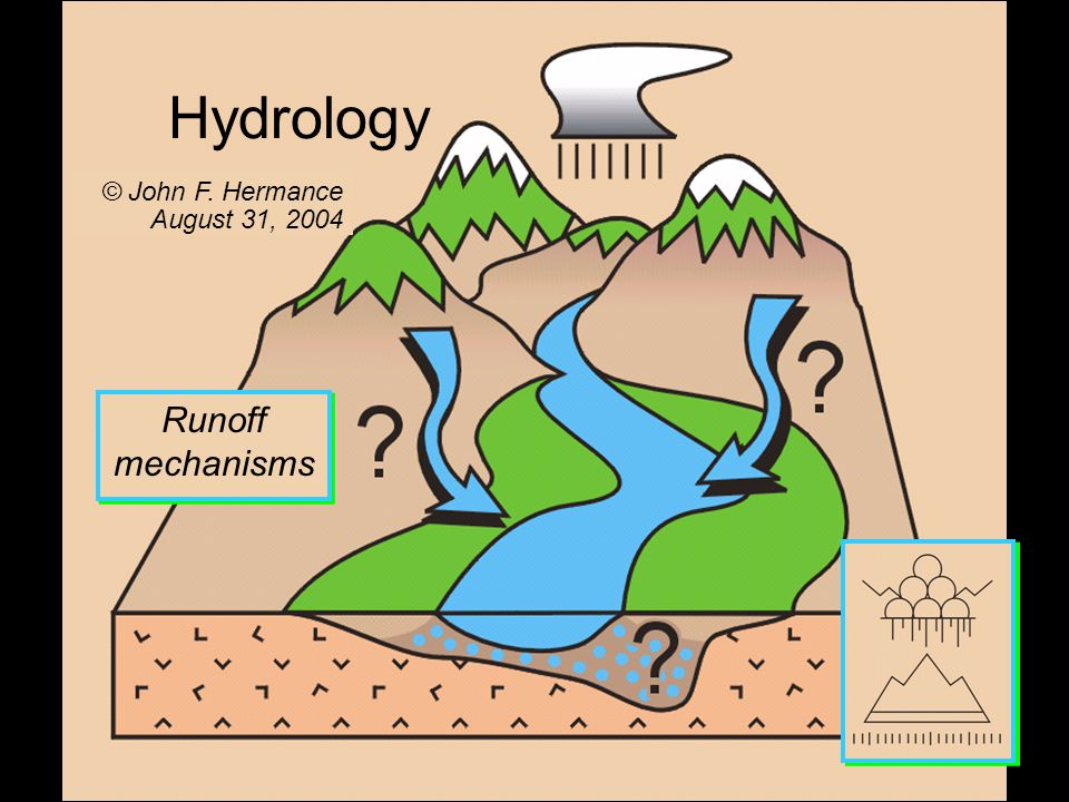 Subsurface features Hydrology © John F. Hermance August 31, 2004