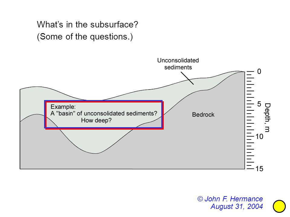 What's in the subsurface © John F. Hermance August 31, 2004 (Some of the questions.)