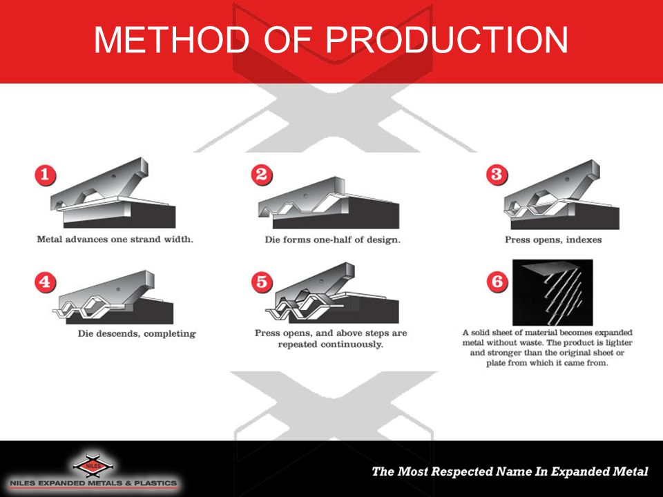 METHOD OF PRODUCTION