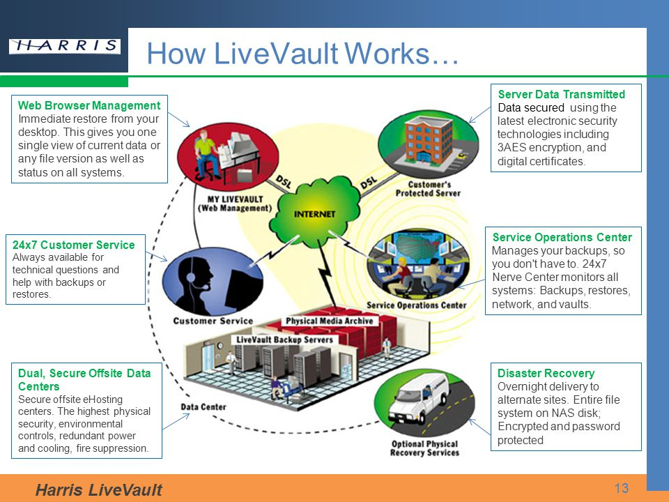 Harris LiveVault 13 How LiveVault Works… Web Browser Management Immediate restore from your desktop. This gives you one single view of current data or
