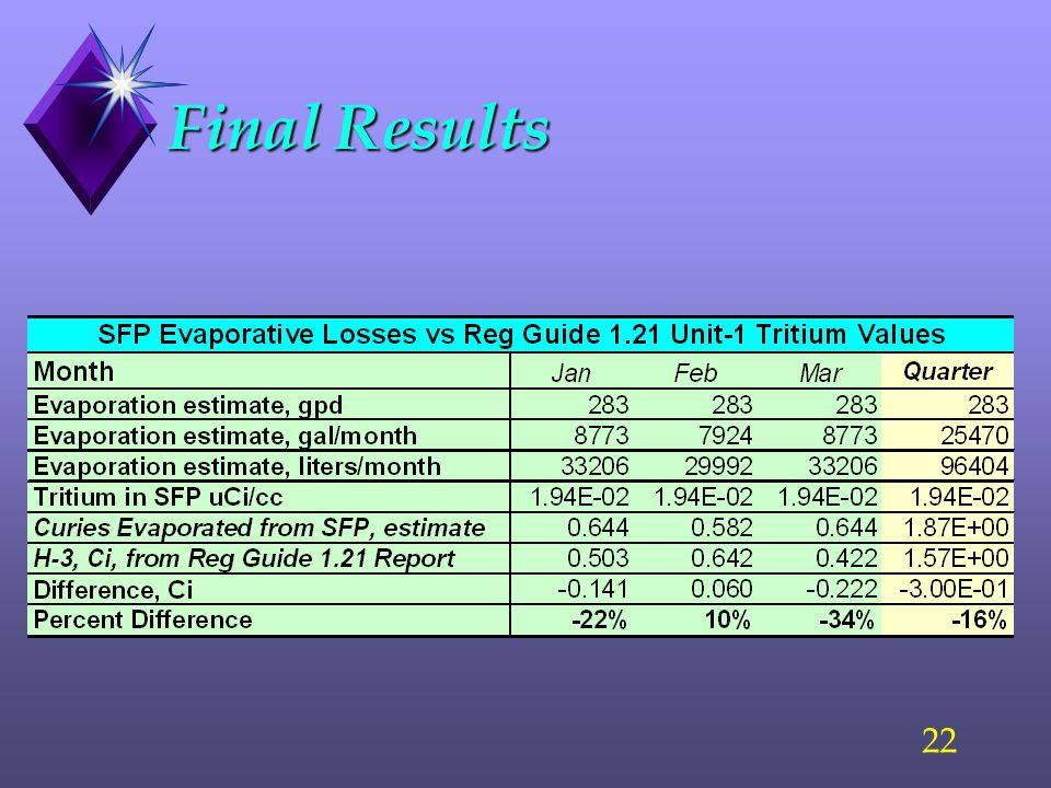 21 Comparison: Preliminary Results