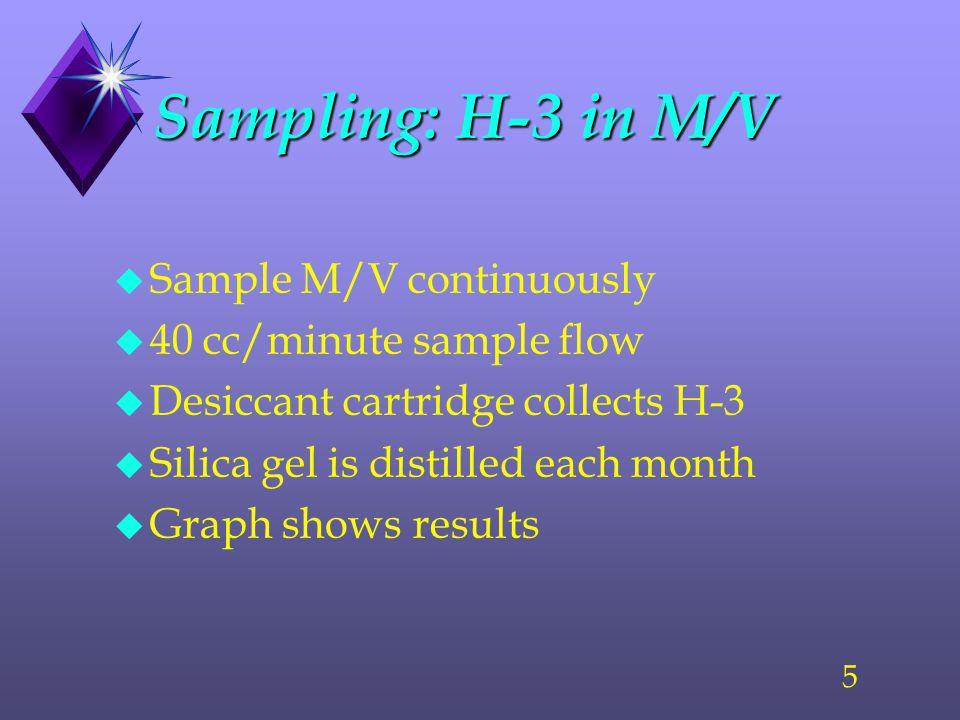 5 Sampling: H-3 in M/V u Sample M/V continuously u 40 cc/minute sample flow u Desiccant cartridge collects H-3 u Silica gel is distilled each month u Graph shows results