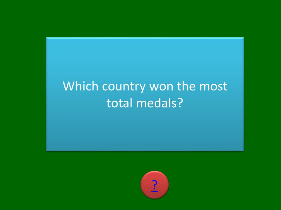 Which country won the most total medals