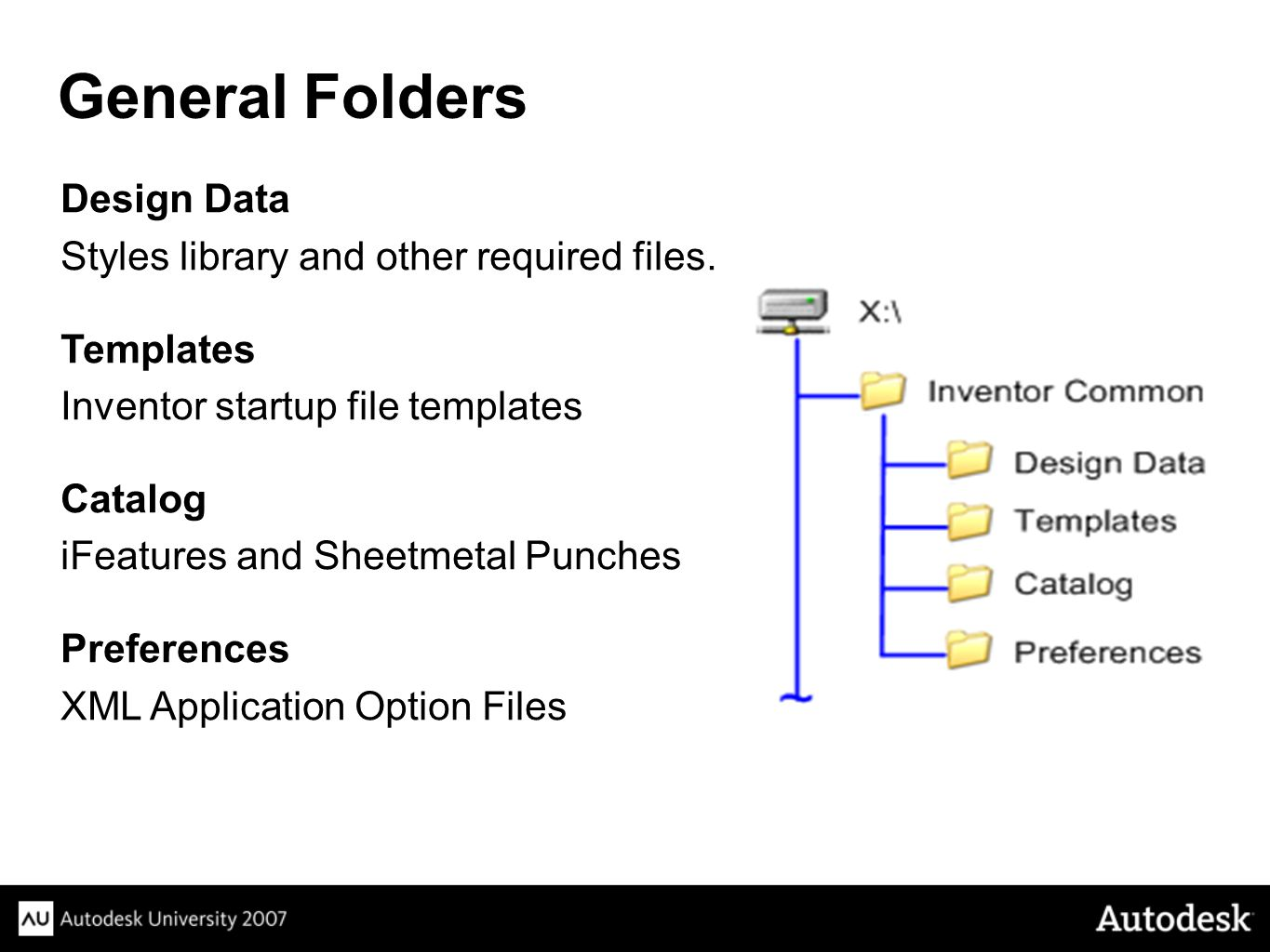 Design Data Styles library and other required files.
