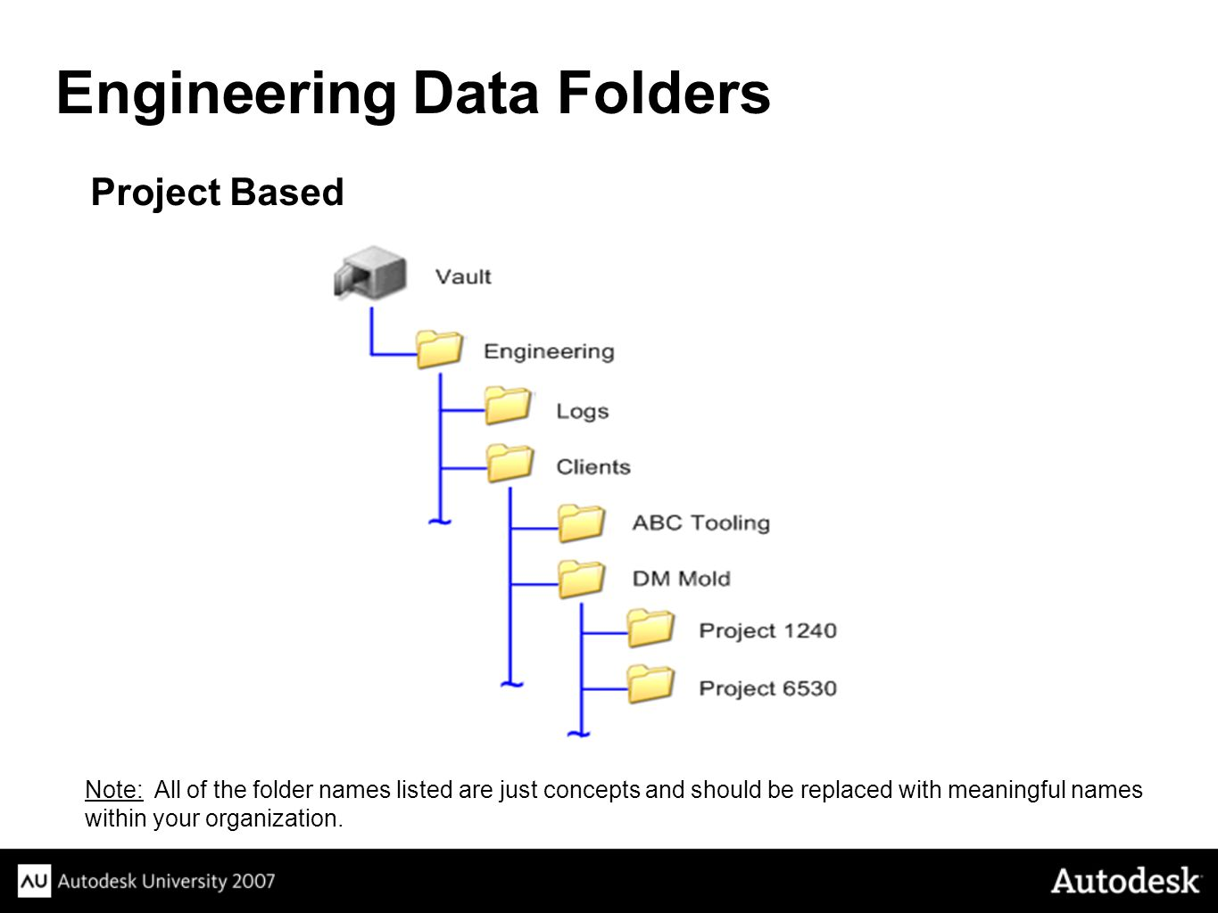 Project Based Engineering Data Folders Note: All of the folder names listed are just concepts and should be replaced with meaningful names within your organization.