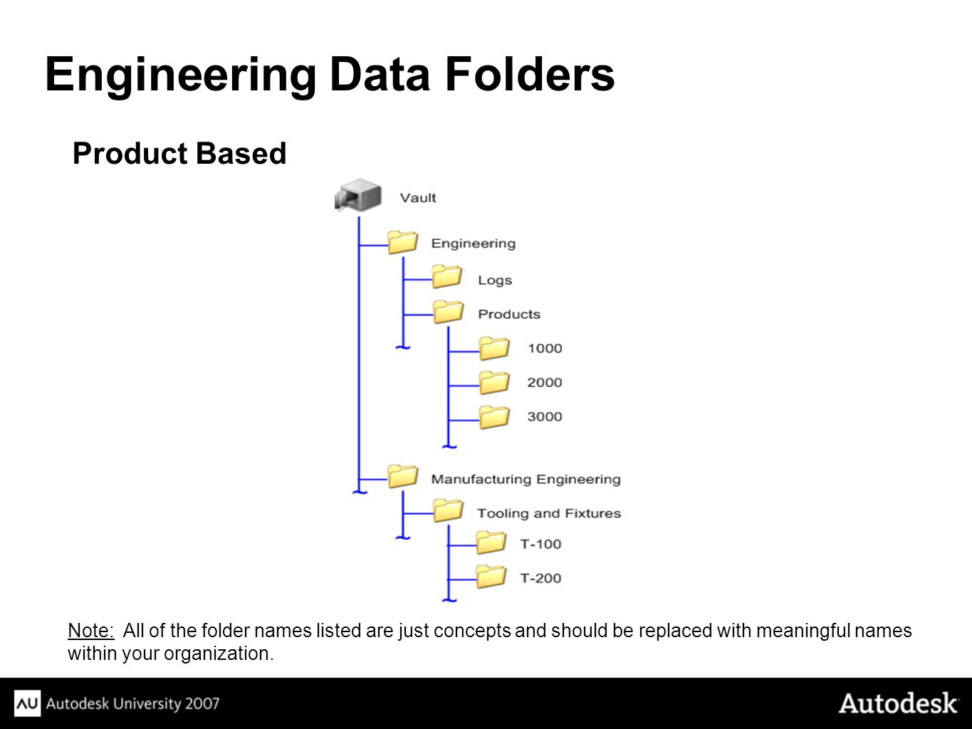 Product Based Engineering Data Folders Note: All of the folder names listed are just concepts and should be replaced with meaningful names within your organization.