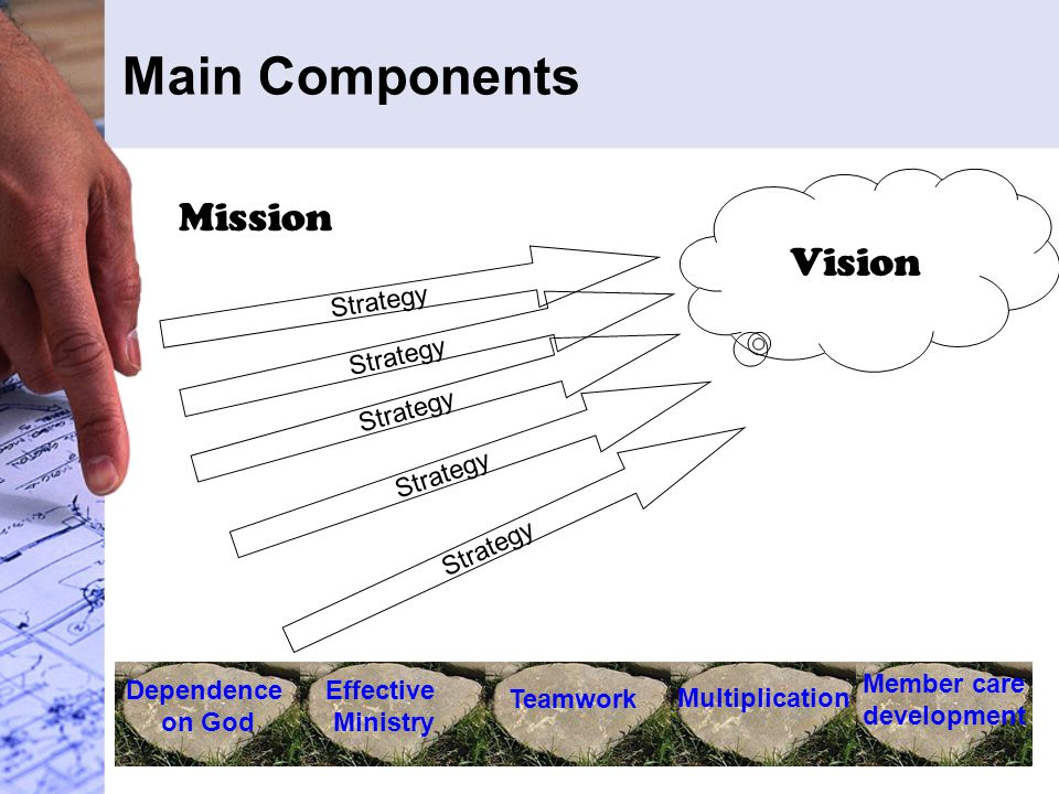 Main Components Mission Vision Strategy Dependence on God Effective Ministry Teamwork Multiplication Member care development