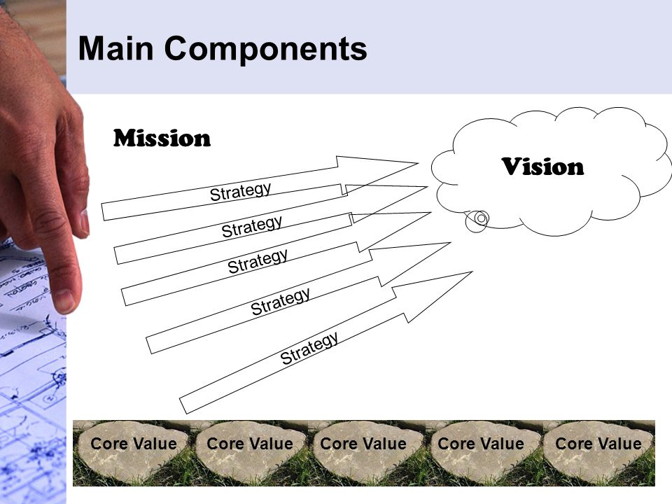 Main Components Core Value Mission Vision Strategy