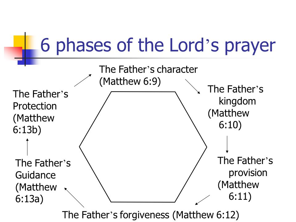 6 phases of the Lord ' s prayer The Father ' s character (Matthew 6:9) The Father ' s kingdom (Matthew 6:10) The Father ' s provision (Matthew 6:11) The Father ' s forgiveness (Matthew 6:12) The Father ' s Guidance (Matthew 6:13a) The Father ' s Protection (Matthew 6:13b)