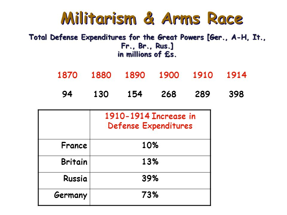 Comparative Military Build Up: 1870-1914 Britain and Germany spent most per capita: Germany $8.52 Britain $8.53 U.S.A. $0.32