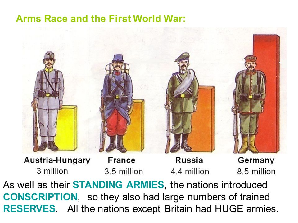 Standing Armies in Europe, 1914 1