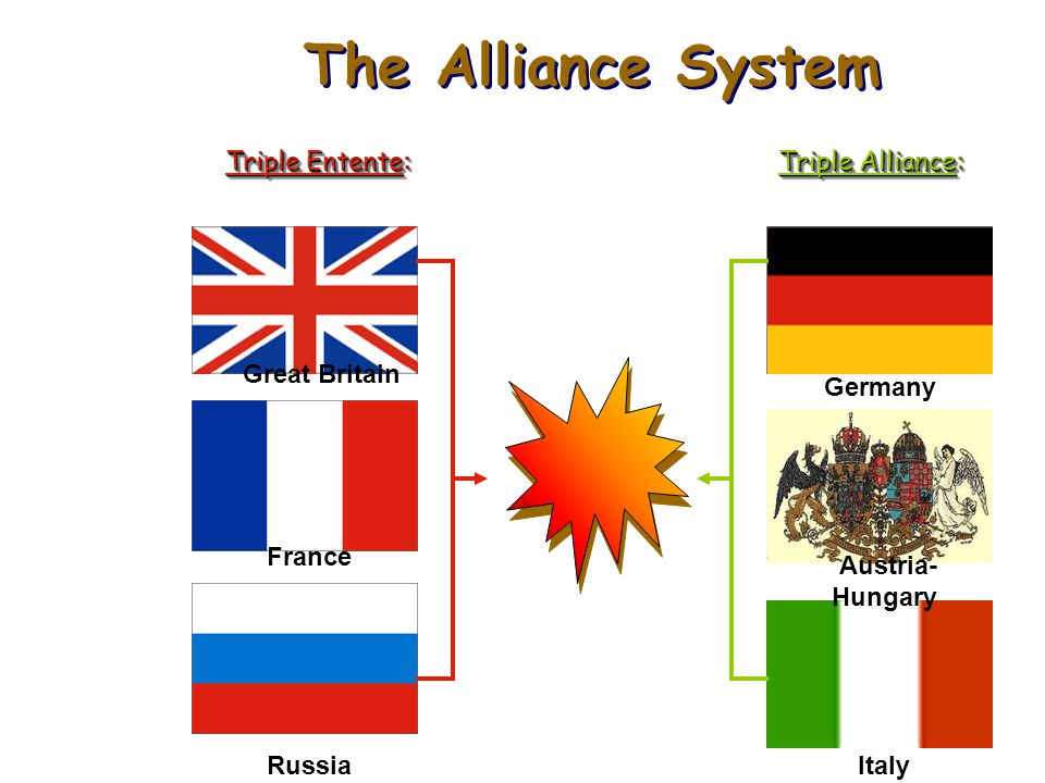 Alliances and the First World War: Triple Entente, 1907 In 1907 Russia joined Britain and France to make the Triple Entente. So by 1914 Europe had div