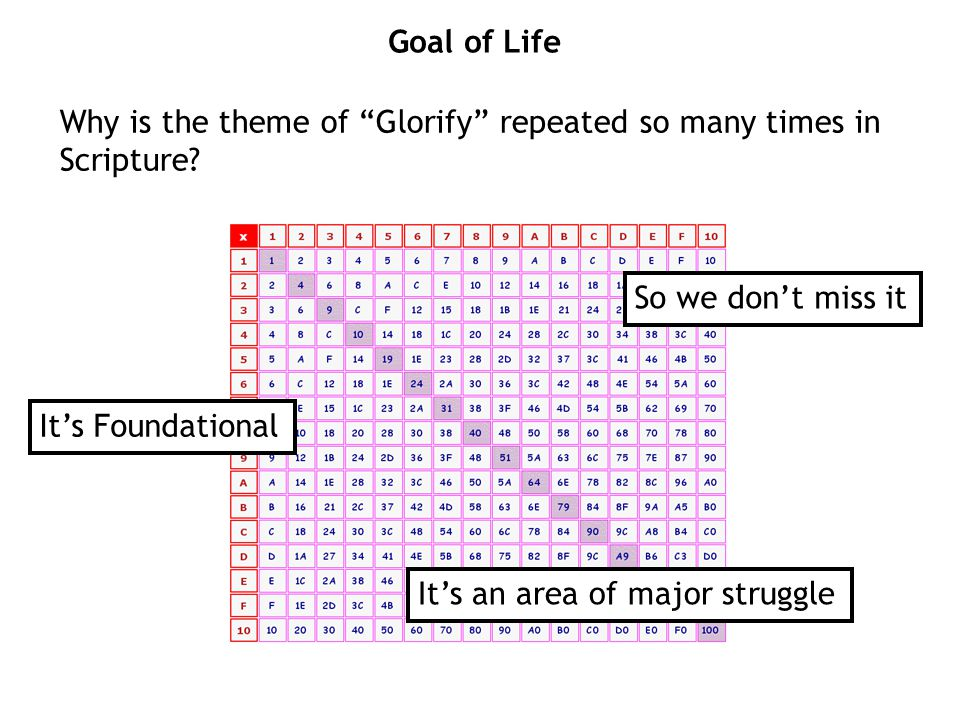 Why is the theme of Glorify repeated so many times in Scripture.
