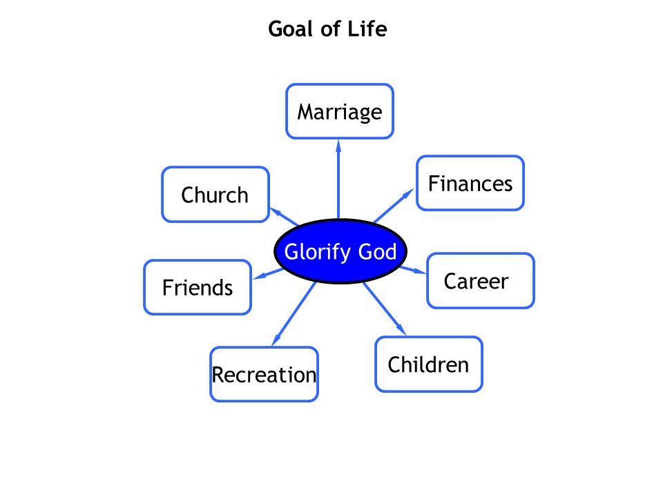 Marriage Finances Career Friends Church Children Recreation Goal of Life Glorify God