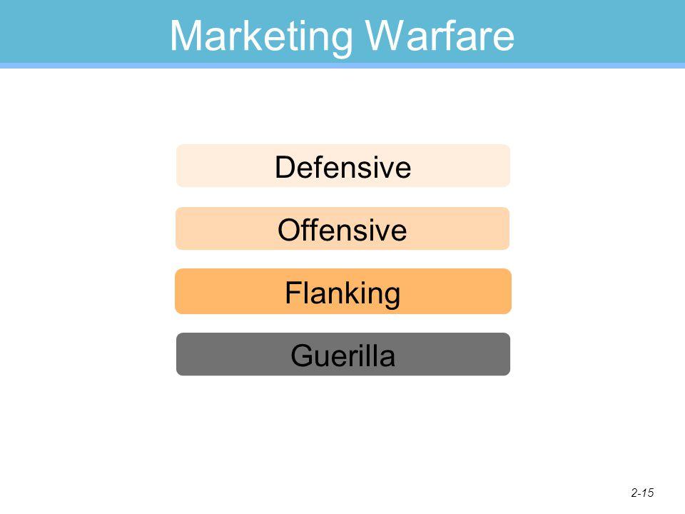 2-15 Marketing Warfare Defensive Offensive Flanking Guerilla