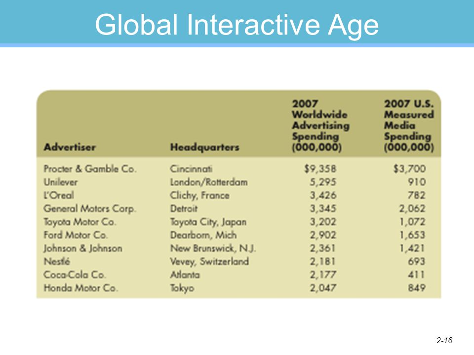2-16 Global Interactive Age
