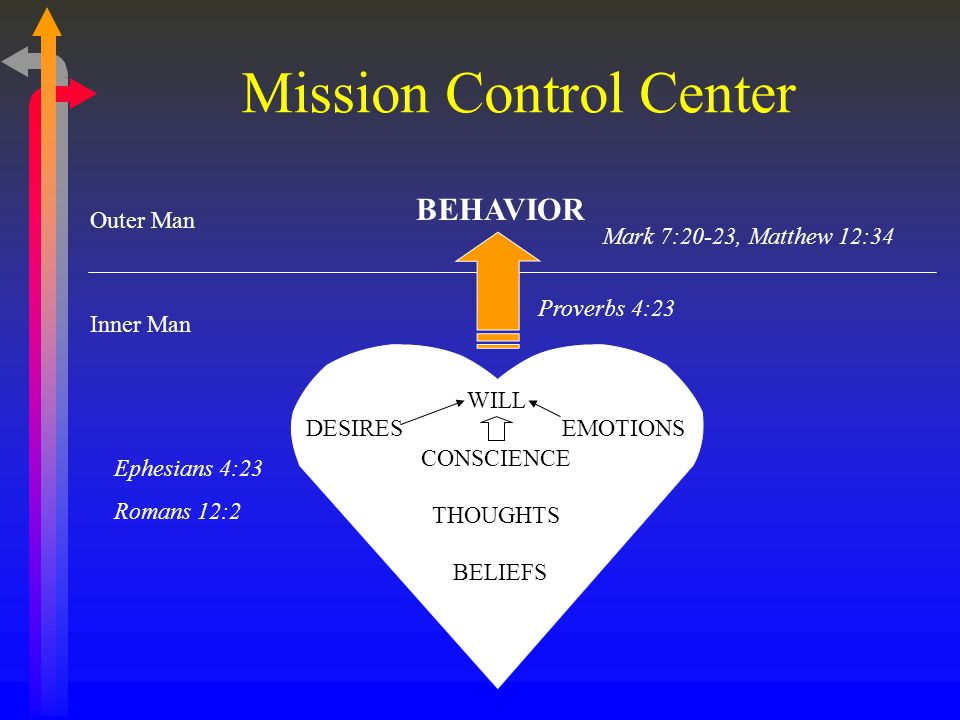 Mission Control Center WILL CONSCIENCE THOUGHTS Outer Man Inner Man DESIRESEMOTIONS BELIEFS BEHAVIOR Proverbs 4:23 Ephesians 4:23 Romans 12:2 Mark 7:20-23, Matthew 12:34