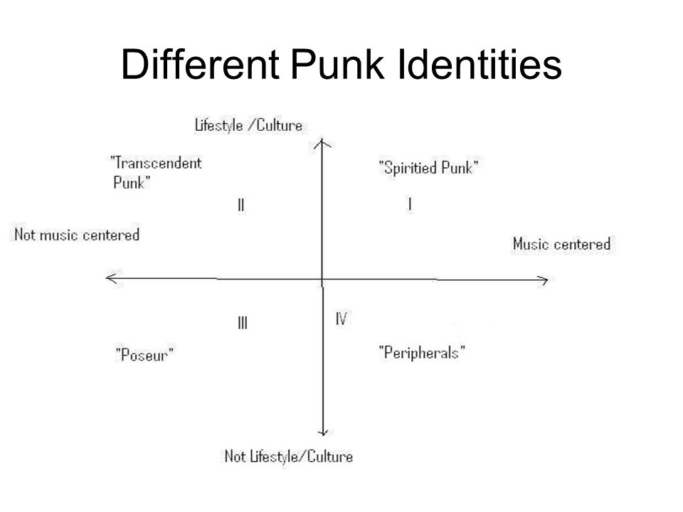 Different Punk Identities