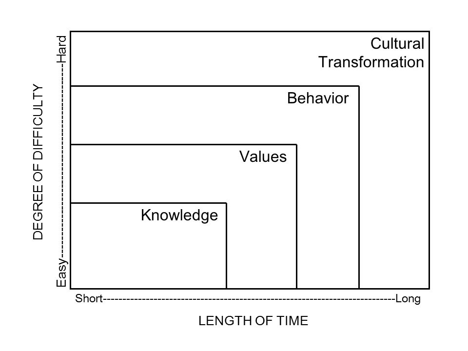 Short---------------------------------------------------------------------------Long LENGTH OF TIME DEGREE OF DIFFICULTY Easy---------------------------------------------Hard Knowledge Values Behavior Cultural Transformation