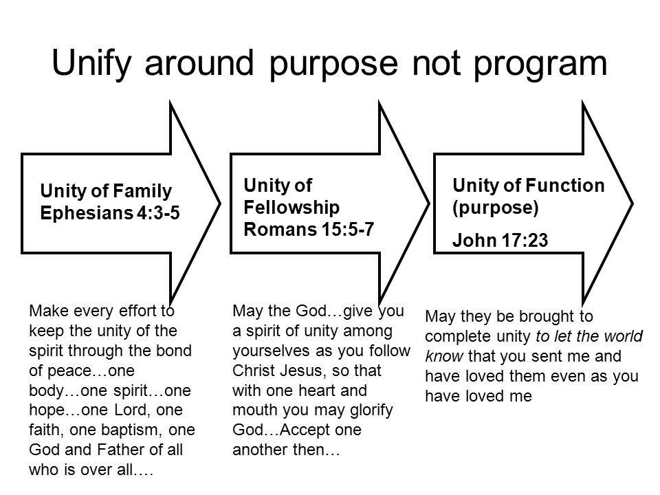 Unify around purpose not program Unity of Family Ephesians 4:3-5 Unity of Fellowship Romans 15:5-7 Unity of Function (purpose) John 17:23 Make every effort to keep the unity of the spirit through the bond of peace…one body…one spirit…one hope…one Lord, one faith, one baptism, one God and Father of all who is over all….