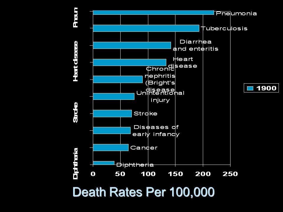 Death Rates Per 100,000