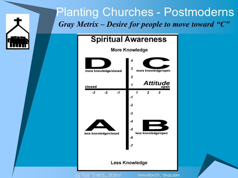 Planting Churches - Postmoderns Gray Metrix – Desire for people to move toward C