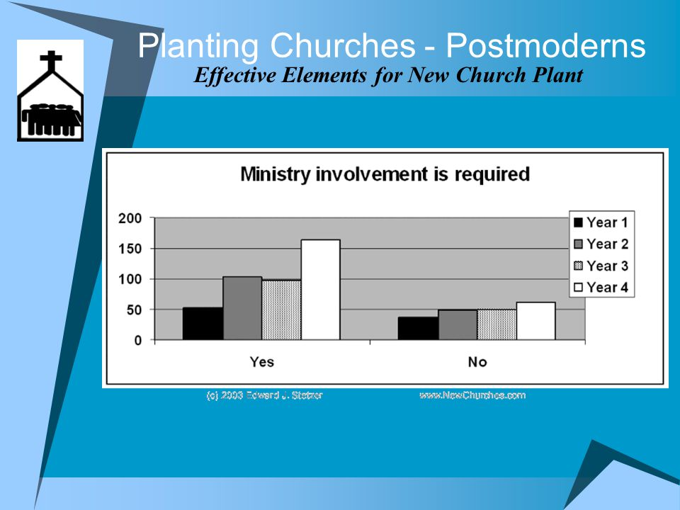 Planting Churches - Postmoderns Effective Elements for New Church Plant