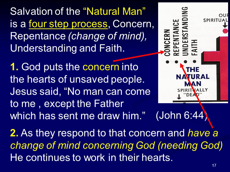 """17 Salvation of the """"Natural Man"""" is a four step process, Concern, Repentance (change of mind), Understanding and Faith. 1. God puts the concern into"""