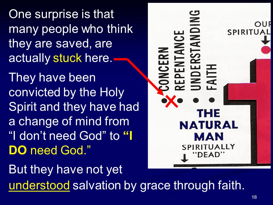 18 One surprise is that many people who think they are saved, are actually stuck here. They have been convicted by the Holy Spirit and they have had a