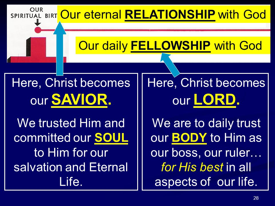 28 Our eternal RELATIONSHIP with God Our daily FELLOWSHIP with God Here, Christ becomes our SAVIOR. We trusted Him and committed our SOUL to Him for o
