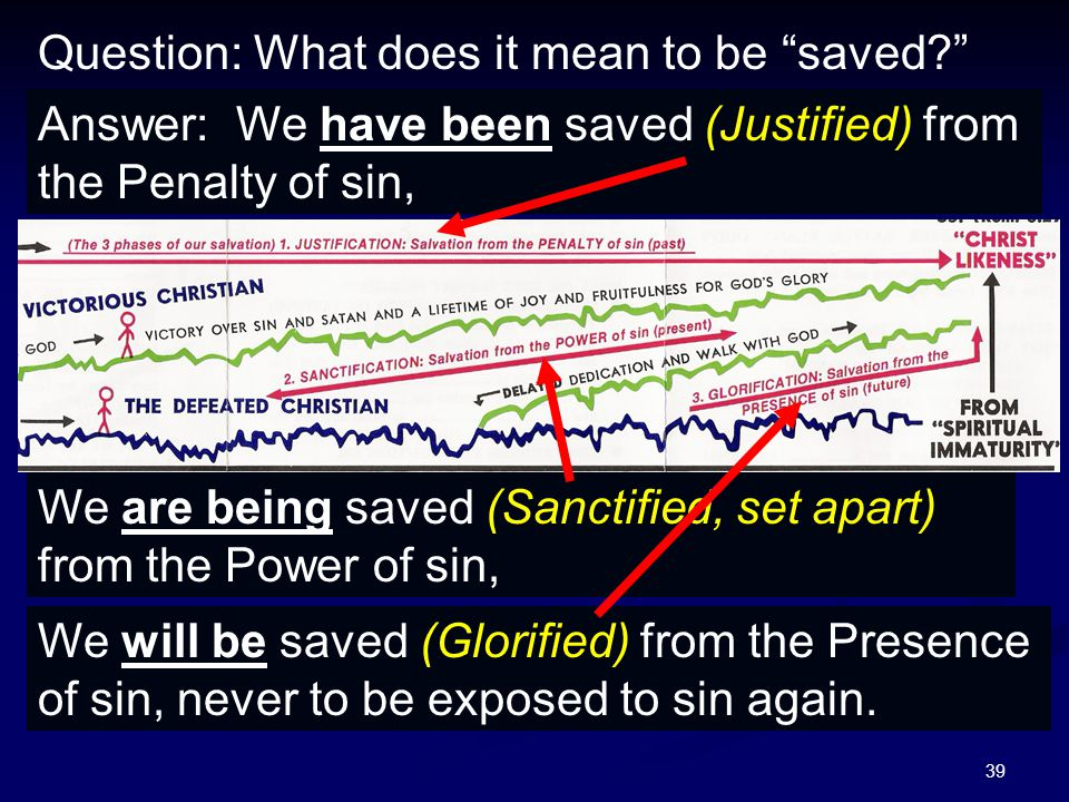 """39 Question: What does it mean to be """"saved?"""" Answer: We have been saved (Justified) from the Penalty of sin, We will be saved (Glorified) from the Pr"""