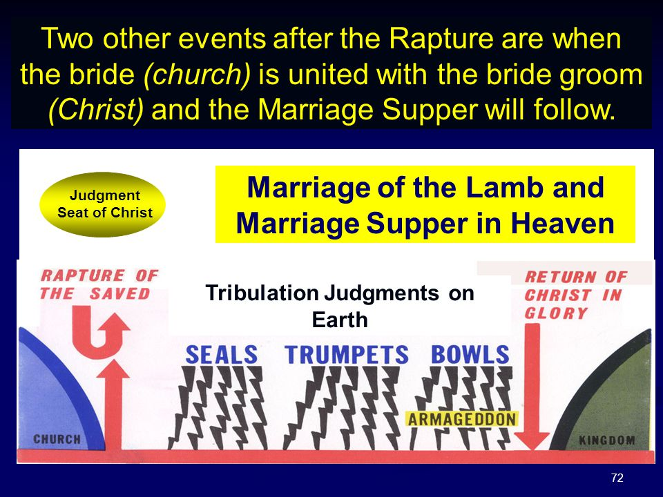 72 Two other events after the Rapture are when the bride (church) is united with the bride groom (Christ) and the Marriage Supper will follow. Tribula